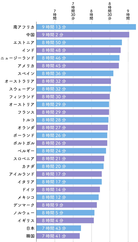 睡眠のグラフ